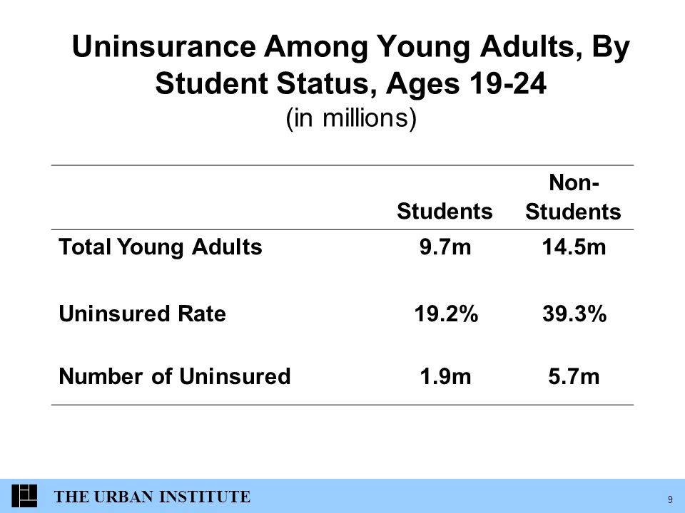 THE URBAN INSTITUTE 9 Uninsurance Among Young Adults, By Student Status, Ages (in millions) Students Non- Students Total Young Adults9.7m14.5m Uninsured Rate19.2%39.3% Number of Uninsured1.9m5.7m