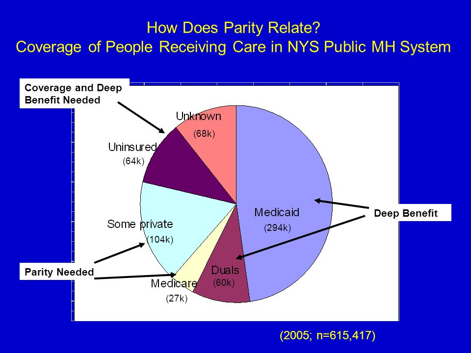 How Does Parity Relate? Coverage of People Receiving Care in NYS Public MH System (294k) (60k) (27k) (104k) (64k) (68k) (2005; n=615,417) Deep Benefit