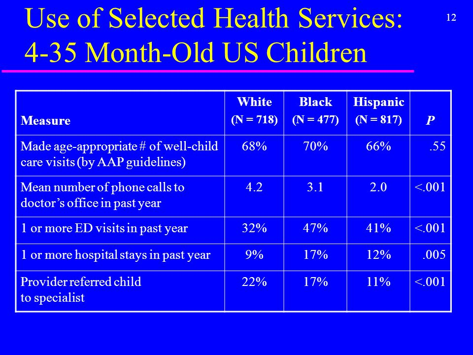 12 Use of Selected Health Services: 4-35 Month-Old US Children Measure White (N = 718) Black (N = 477) Hispanic (N = 817) P Made age-appropriate # of well-child care visits (by AAP guidelines) 68%70%66%.55 Mean number of phone calls to doctors office in past year < or more ED visits in past year32%47%41%< or more hospital stays in past year9%17%12%.005 Provider referred child to specialist 22%17%11%<.001