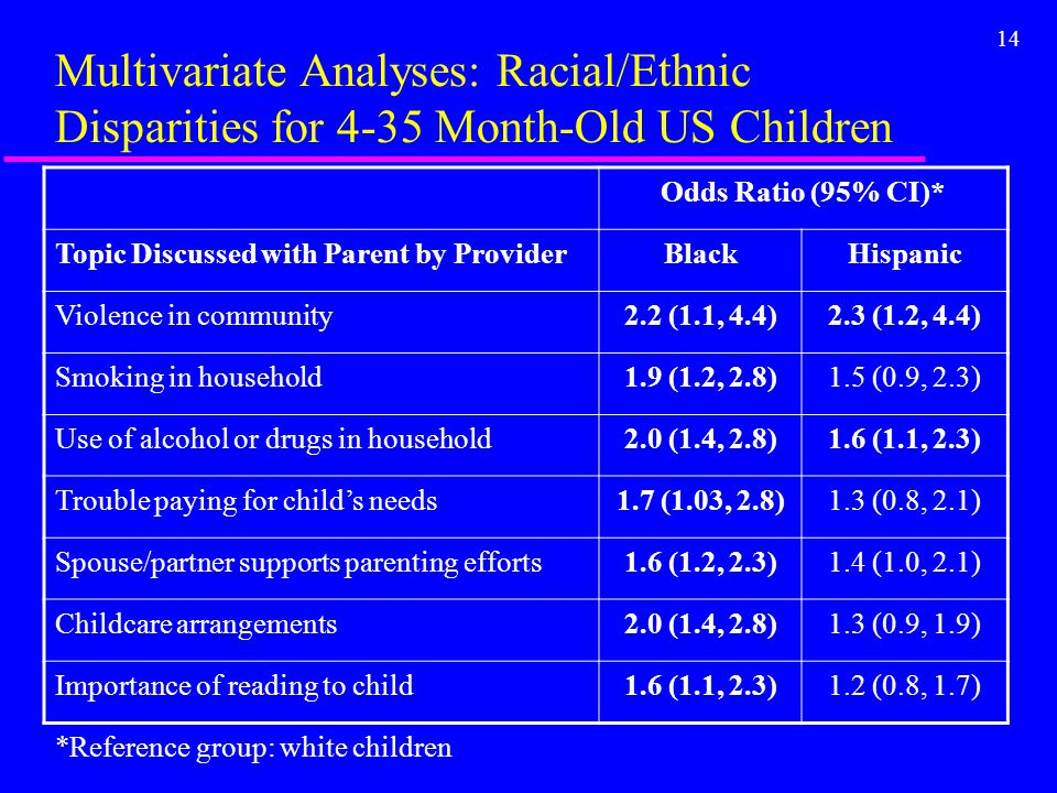 14 Multivariate Analyses: Racial/Ethnic Disparities for 4-35 Month-Old US Children Odds Ratio (95% CI)* Topic Discussed with Parent by ProviderBlackHispanic Violence in community2.2 (1.1, 4.4)2.3 (1.2, 4.4) Smoking in household1.9 (1.2, 2.8)1.5 (0.9, 2.3) Use of alcohol or drugs in household2.0 (1.4, 2.8)1.6 (1.1, 2.3) Trouble paying for childs needs1.7 (1.03, 2.8)1.3 (0.8, 2.1) Spouse/partner supports parenting efforts1.6 (1.2, 2.3)1.4 (1.0, 2.1) Childcare arrangements2.0 (1.4, 2.8)1.3 (0.9, 1.9) Importance of reading to child1.6 (1.1, 2.3)1.2 (0.8, 1.7) *Reference group: white children