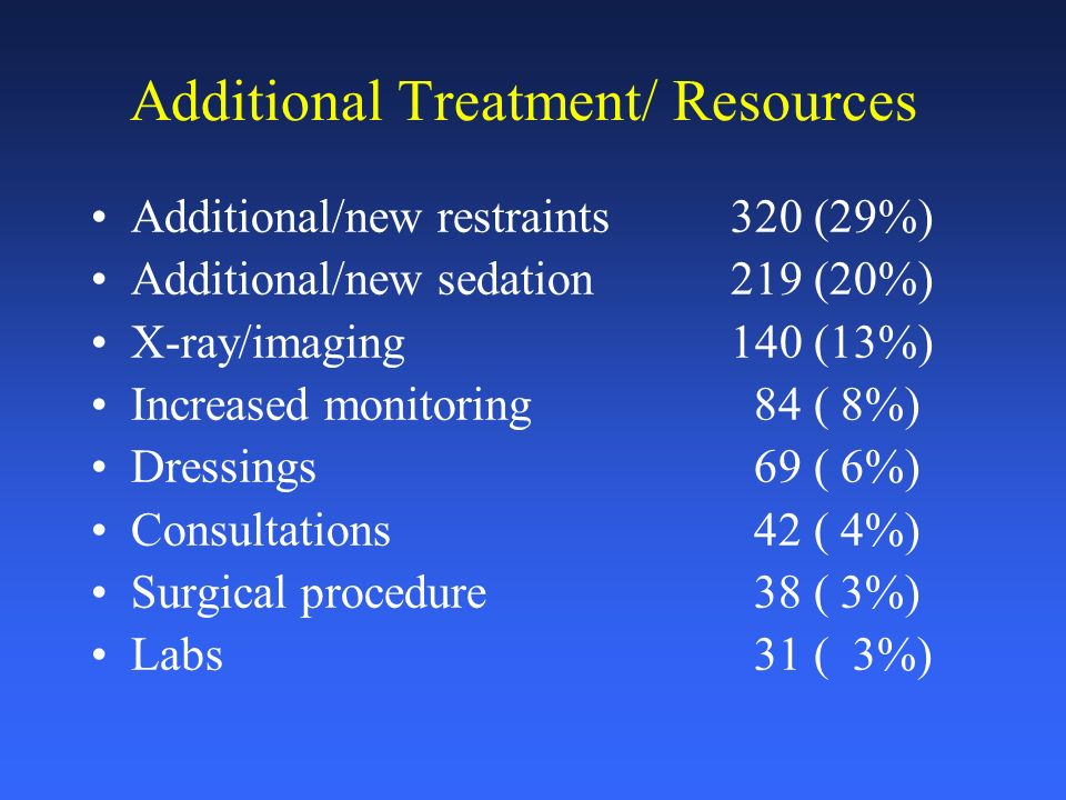 Additional Treatment/ Resources Additional/new restraints320 (29%) Additional/new sedation219 (20%) X-ray/imaging140 (13%) Increased monitoring 84 ( 8%) Dressings 69 ( 6%) Consultations 42 ( 4%) Surgical procedure 38 ( 3%) Labs 31 ( 3%)