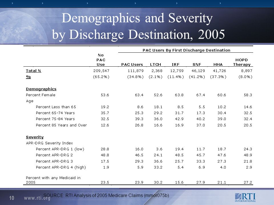 10 Demographics and Severity by Discharge Destination, 2005 SOURCE: RTI Analysis of 2005 Medicare Claims (mmor075b).