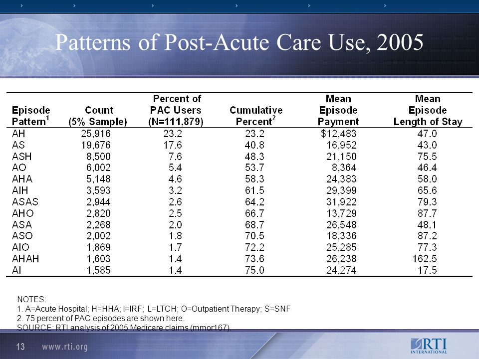 13 Patterns of Post-Acute Care Use, 2005 NOTES: 1.