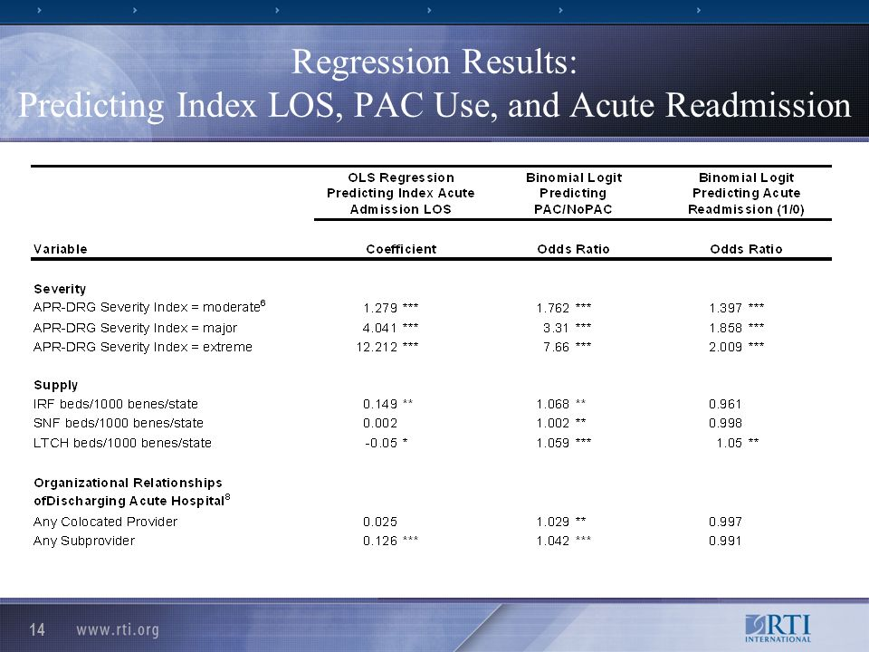 14 Regression Results: Predicting Index LOS, PAC Use, and Acute Readmission