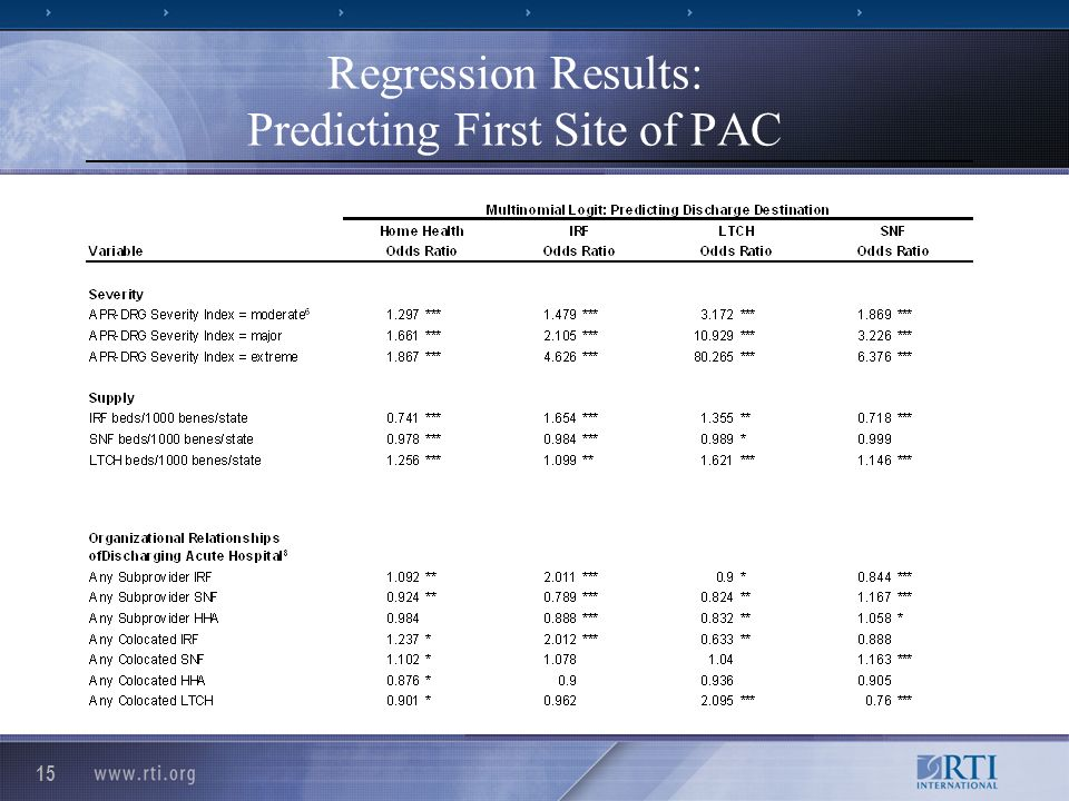 15 Regression Results: Predicting First Site of PAC