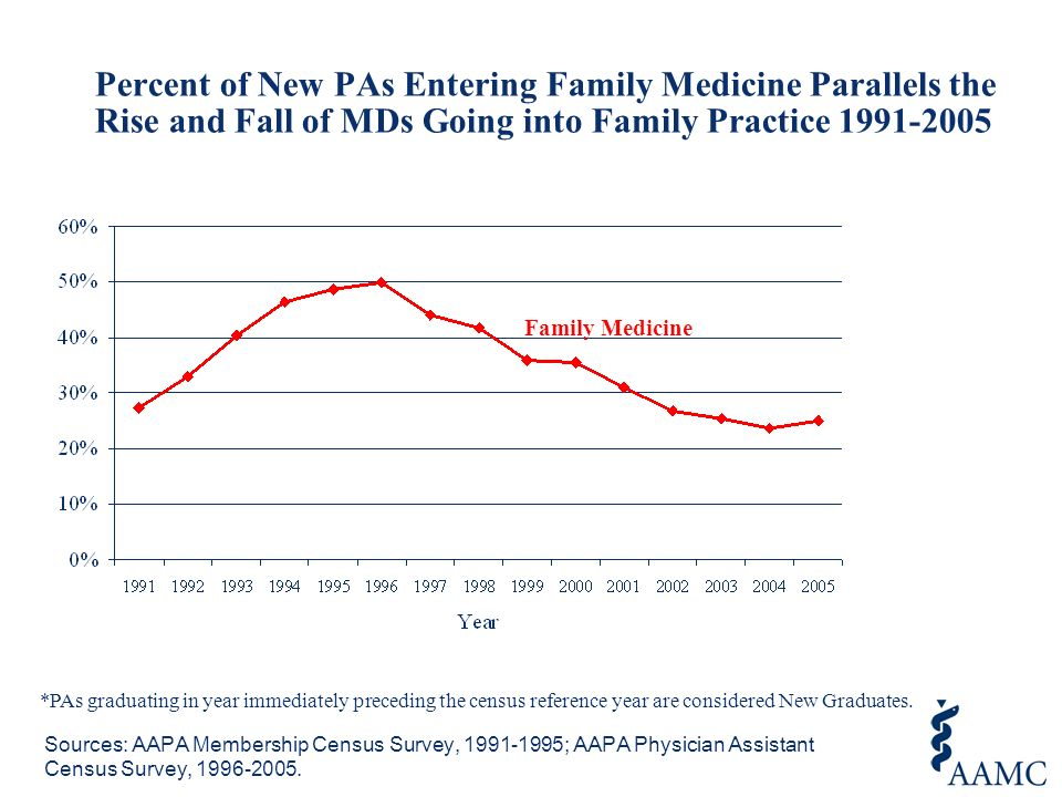 Percent of New PAs Entering Family Medicine Parallels the Rise and Fall of MDs Going into Family Practice 1991-2005 Sources: AAPA Membership Census Survey, 1991-1995; AAPA Physician Assistant Census Survey, 1996-2005.