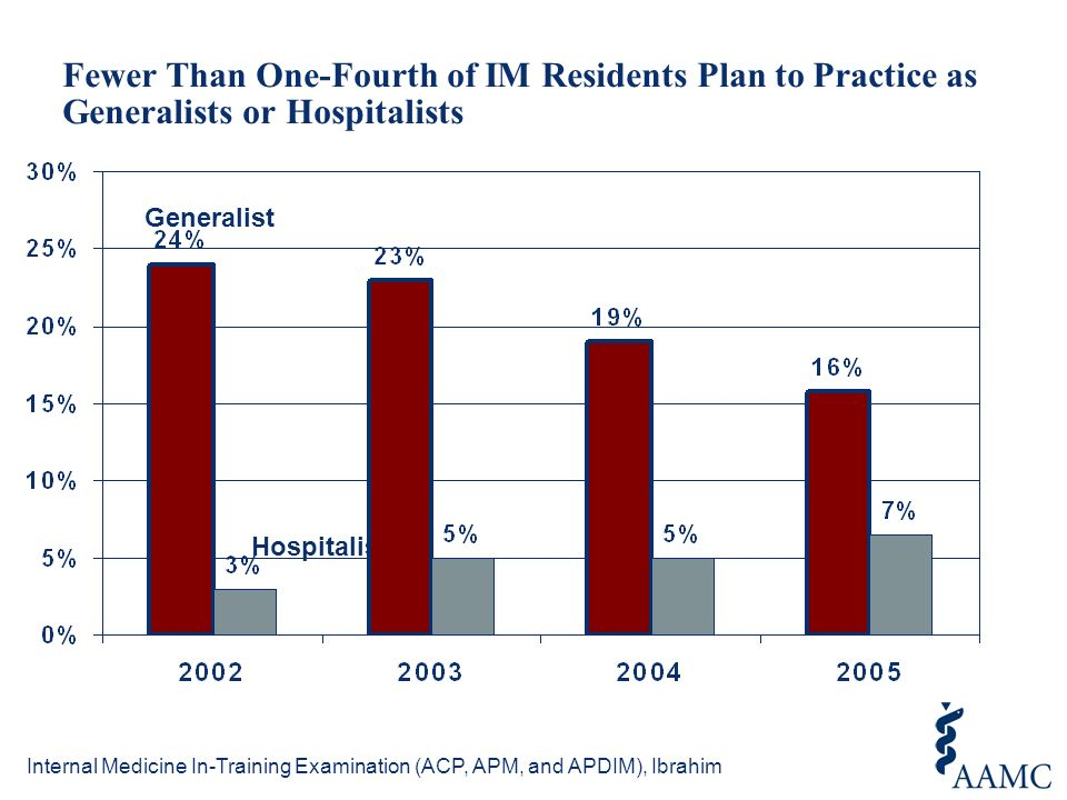 Fewer Than One-Fourth of IM Residents Plan to Practice as Generalists or Hospitalists Internal Medicine In-Training Examination (ACP, APM, and APDIM), Ibrahim Generalist Hospitalist