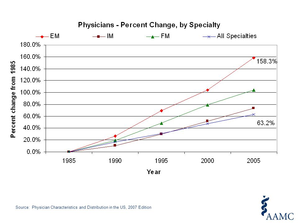Source: Physician Characteristics and Distribution in the US, 2007 Edition