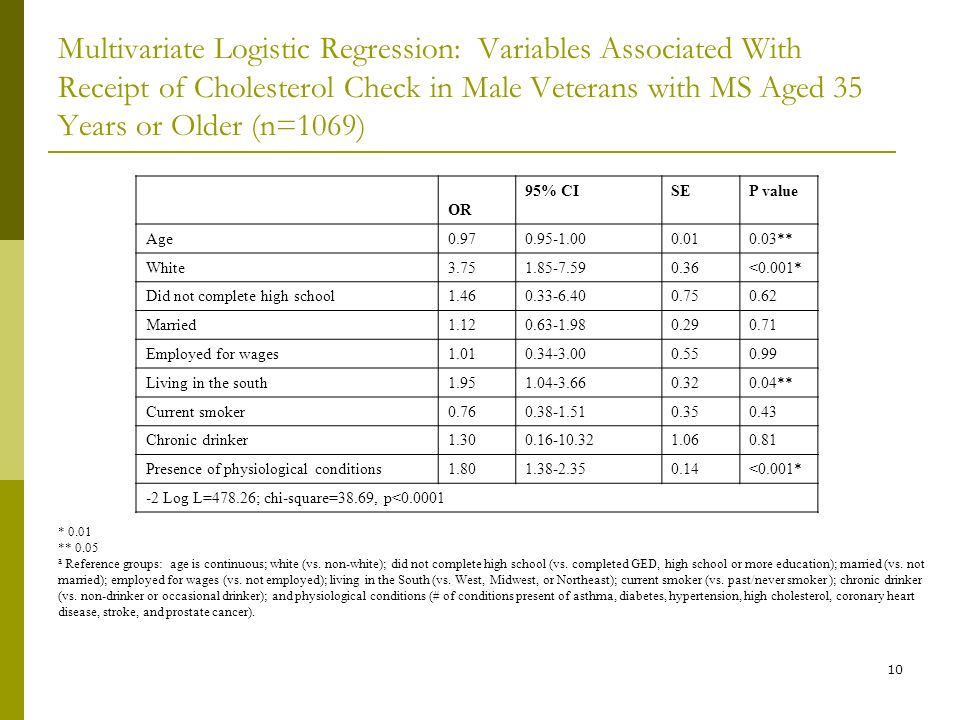 10 Multivariate Logistic Regression: Variables Associated With Receipt of Cholesterol Check in Male Veterans with MS Aged 35 Years or Older (n=1069) OR 95% CISEP value Age ** White <0.001* Did not complete high school Married Employed for wages Living in the south ** Current smoker Chronic drinker Presence of physiological conditions <0.001* -2 Log L=478.26; chi-square=38.69, p< * 0.01 ** 0.05 a Reference groups: age is continuous; white (vs.