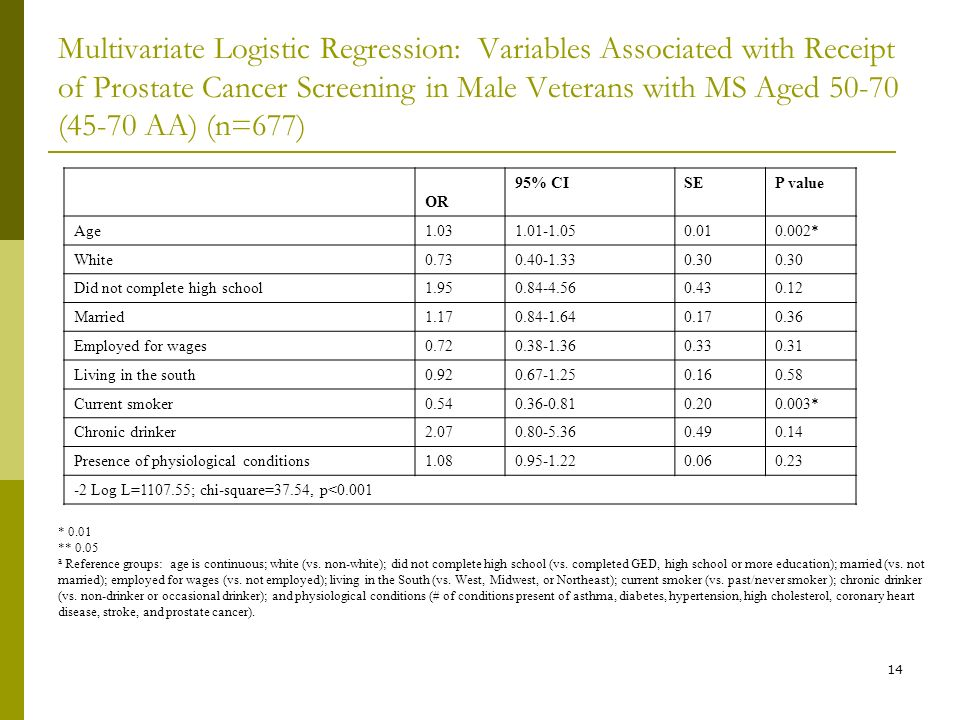 14 Multivariate Logistic Regression: Variables Associated with Receipt of Prostate Cancer Screening in Male Veterans with MS Aged (45-70 AA) (n=677) * 0.01 ** 0.05 a Reference groups: age is continuous; white (vs.