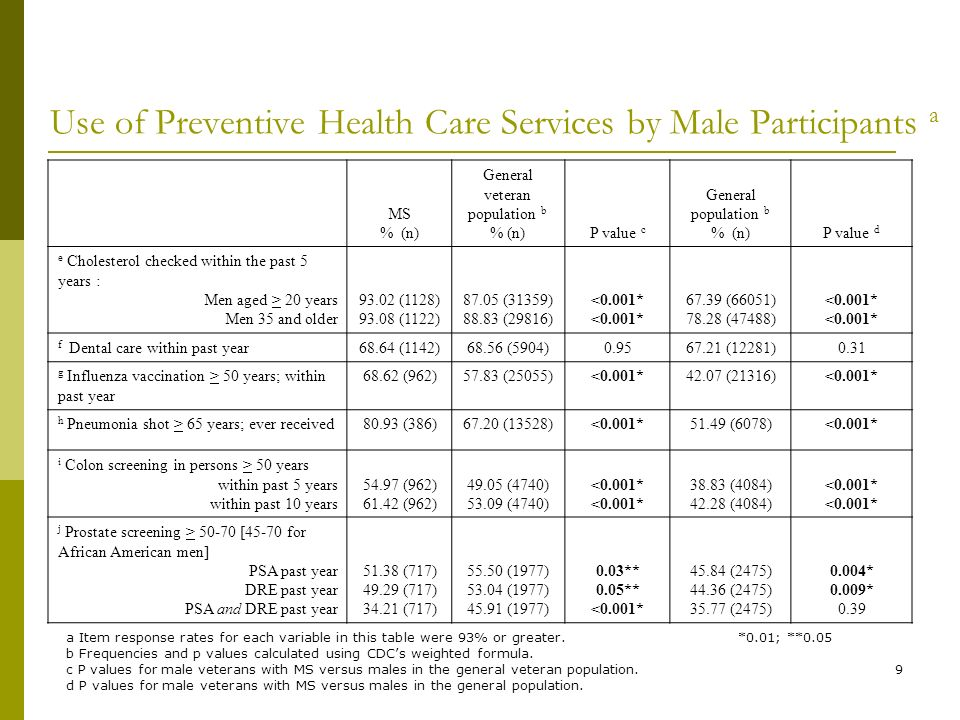 9 Use of Preventive Health Care Services by Male Participants a MS % (n) General veteran population b % (n)P value c General population b % (n)P value d e Cholesterol checked within the past 5 years : Men aged > 20 years Men 35 and older (1128) (1122) (31359) (29816) <0.001* (66051) (47488) <0.001* f Dental care within past year68.64 (1142)68.56 (5904) (12281)0.31 g Influenza vaccination > 50 years; within past year (962)57.83 (25055)<0.001*42.07 (21316)<0.001* h Pneumonia shot > 65 years; ever received80.93 (386)67.20 (13528)<0.001*51.49 (6078)<0.001* i Colon screening in persons > 50 years within past 5 years within past 10 years (962) (962) (4740) (4740) <0.001* (4084) (4084) <0.001* j Prostate screening > [45-70 for African American men] PSA past year DRE past year PSA and DRE past year (717) (717) (717) (1977) (1977) (1977) 0.03** 0.05** <0.001* (2475) (2475) (2475) 0.004* 0.009* 0.39 a Item response rates for each variable in this table were 93% or greater.