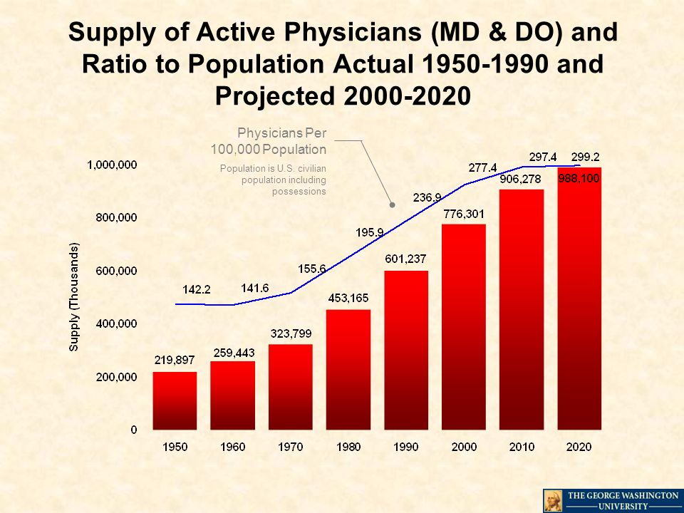Supply of Active Physicians (MD & DO) and Ratio to Population Actual 1950-1990 and Projected 2000-2020 Physicians Per 100,000 Population Population is U.S.