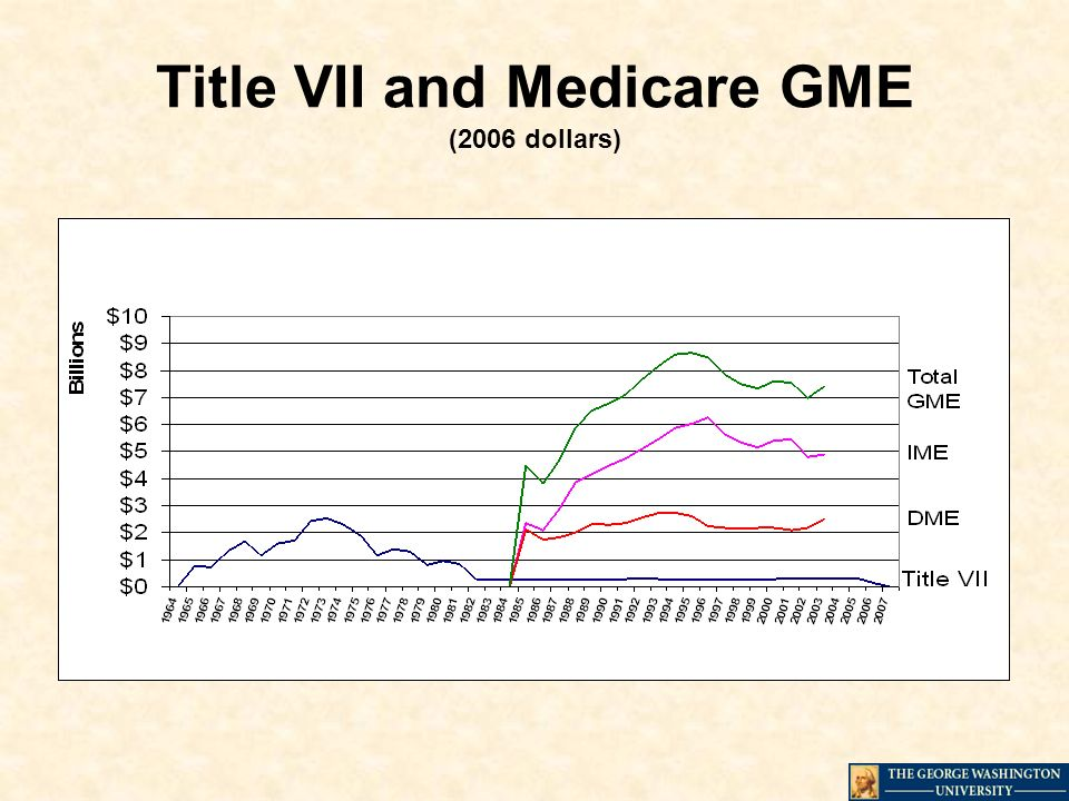 Title VII and Medicare GME (2006 dollars)