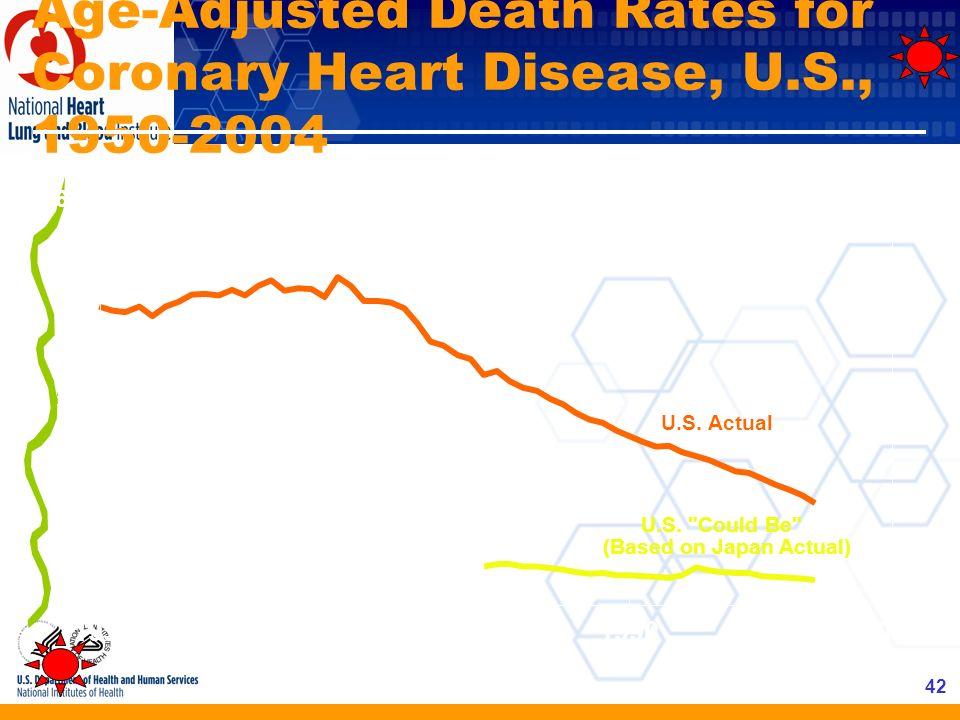 42 Age-Adjusted Death Rates for Coronary Heart Disease, U.S., 1950-2004 U.S. Actual U.S.