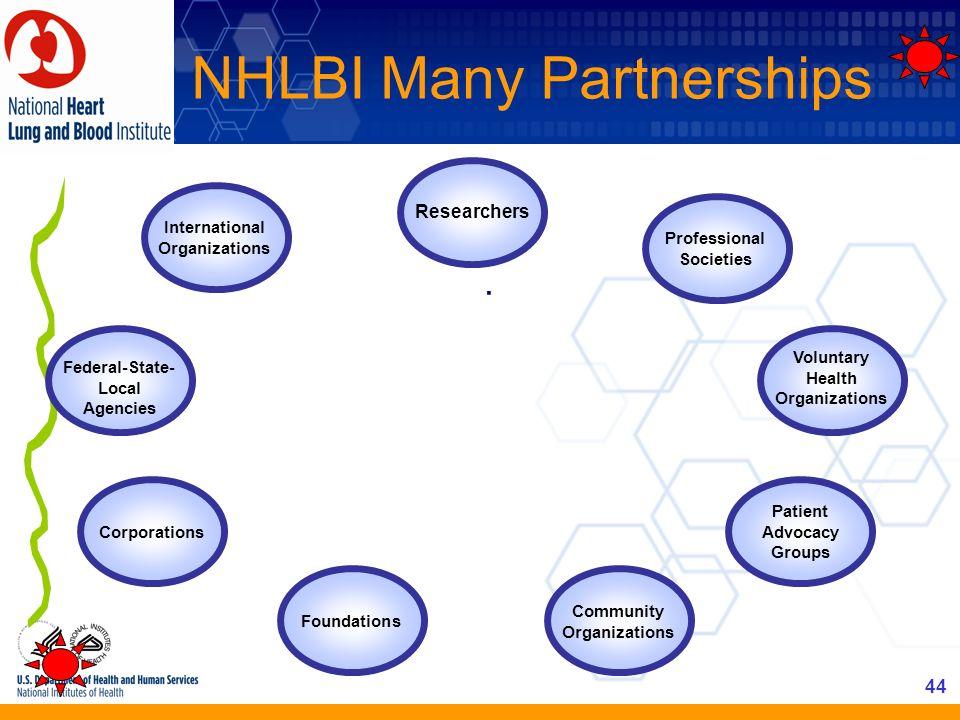 44 NHLBI Many Partnerships. Researchers International Organizations Federal-State- Local Agencies Corporations Foundations Community Organizations Pat