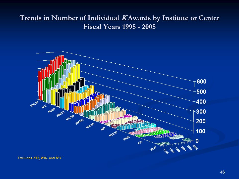 46 Trends in Number of Individual K Awards by Institute or Center Fiscal Years 1995 - 2005 Excludes K12, K16, and K17.