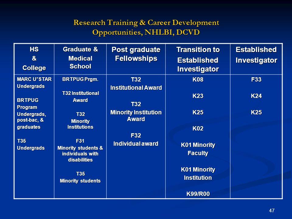 47 Research Training & Career Development Opportunities, NHLBI, DCVD HS&College Graduate & Medical School Post graduate Fellowships Transition to Esta