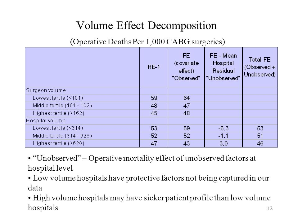 12 Volume Effect Decomposition (Operative Deaths Per 1,000 CABG surgeries) Unobserved – Operative mortality effect of unobserved factors at hospital level Low volume hospitals have protective factors not being captured in our data High volume hospitals may have sicker patient profile than low volume hospitals
