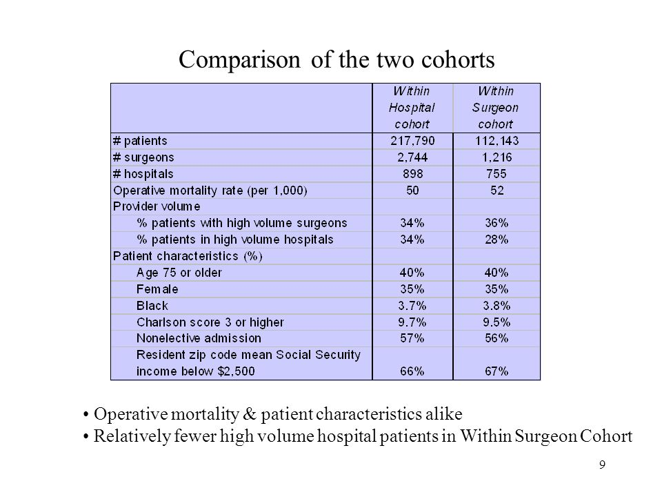 9 Comparison of the two cohorts Operative mortality & patient characteristics alike Relatively fewer high volume hospital patients in Within Surgeon Cohort