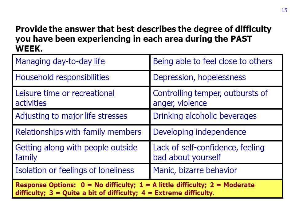 15 Provide the answer that best describes the degree of difficulty you have been experiencing in each area during the PAST WEEK.