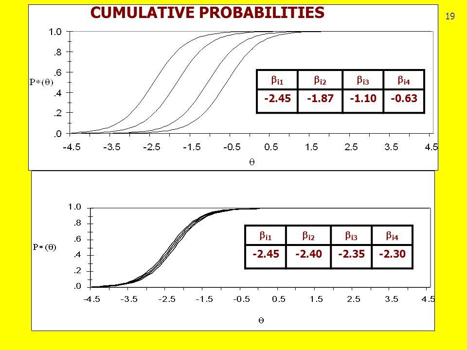 19 i1 i2 i3 i4 -2.45-1.87-1.10-0.63 i1 i2 i3 i4 -2.45-2.40-2.35-2.30 CUMULATIVE PROBABILITIES