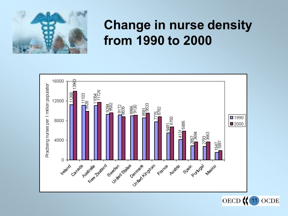 11 Change in nurse density from 1990 to 2000