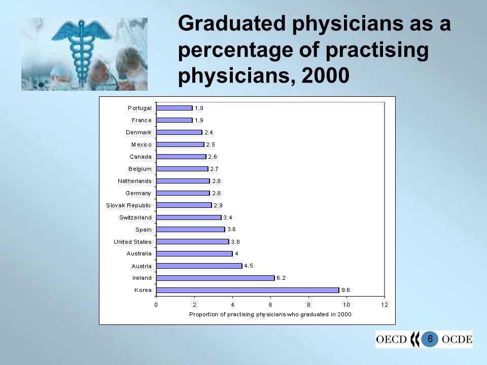 6 Graduated physicians as a percentage of practising physicians, 2000