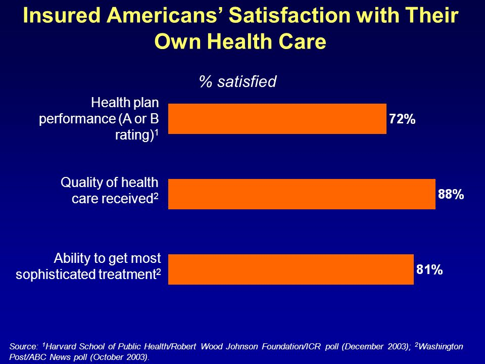 Insured Americans Satisfaction with Their Own Health Care Source: 1 Harvard School of Public Health/Robert Wood Johnson Foundation/ICR poll (December 2003); 2 Washington Post/ABC News poll (October 2003).