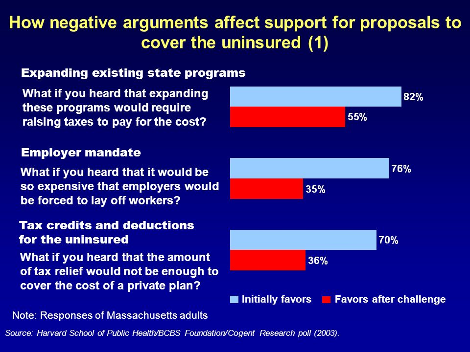 How negative arguments affect support for proposals to cover the uninsured (1) Expanding existing state programs Employer mandate Tax credits and deductions for the uninsured What if you heard that expanding these programs would require raising taxes to pay for the cost.