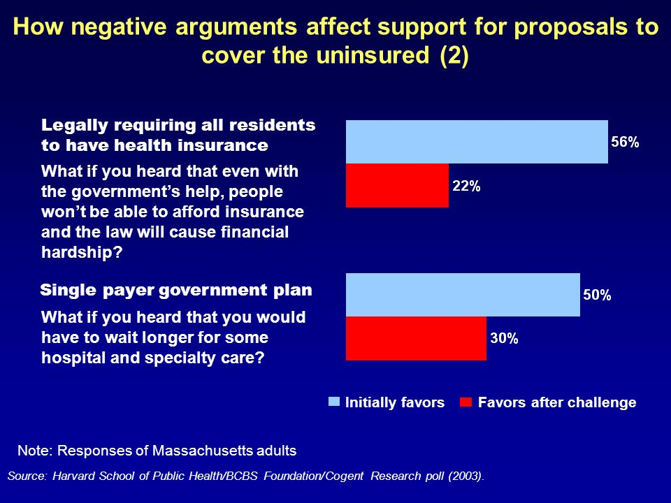 How negative arguments affect support for proposals to cover the uninsured (2) Legally requiring all residents to have health insurance Single payer government plan What if you heard that even with the governments help, people wont be able to afford insurance and the law will cause financial hardship.