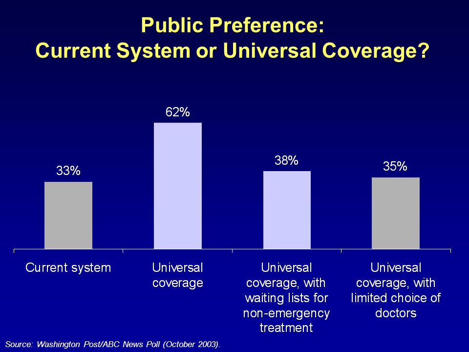 Public Preference: Current System or Universal Coverage.