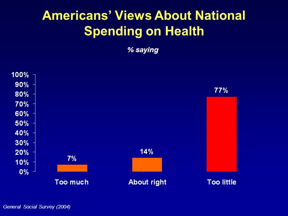 Americans Views About National Spending on Health General Social Survey (2004) % saying