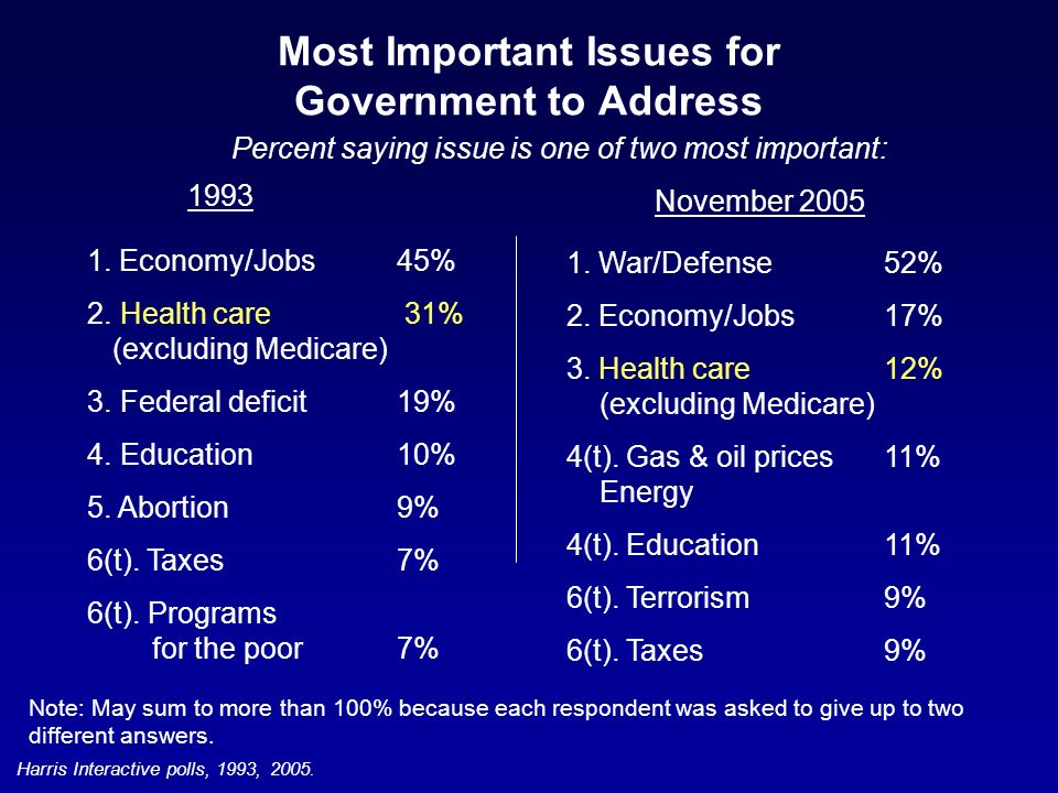 Most Important Issues for Government to Address Percent saying issue is one of two most important: 1.
