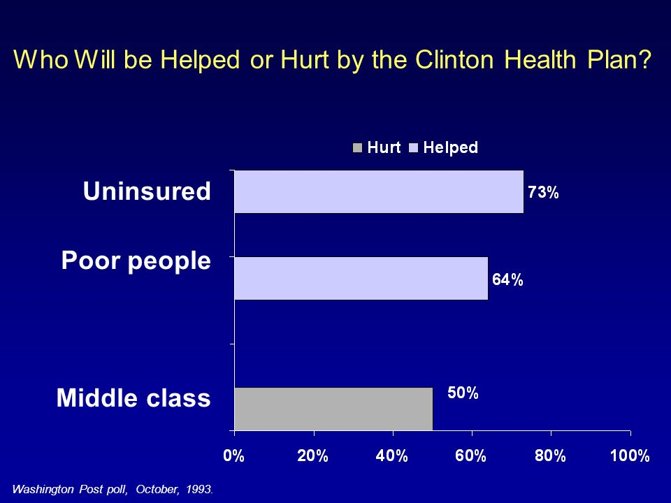 Who Will be Helped or Hurt by the Clinton Health Plan.