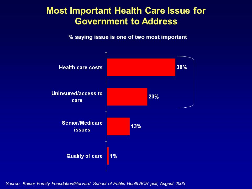 Most Important Health Care Issue for Government to Address % saying issue is one of two most important Source: Kaiser Family Foundation/Harvard School of Public Health/ICR poll, August 2005.