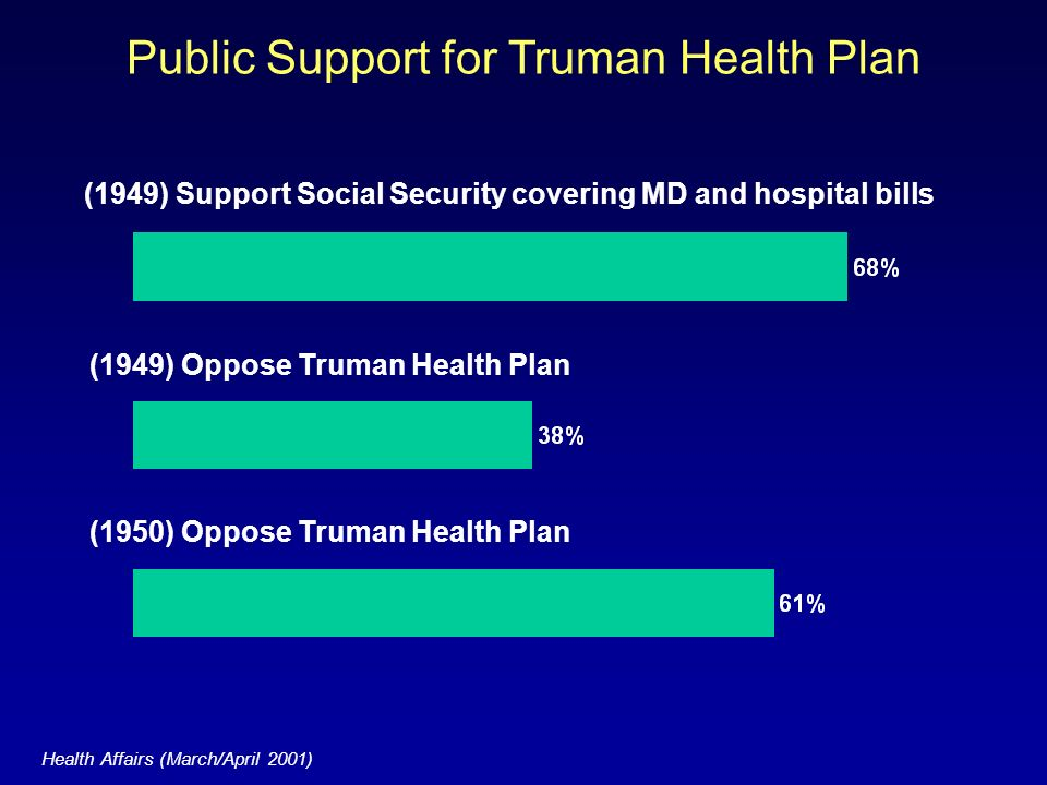 Public Support for Truman Health Plan (1950) Oppose Truman Health Plan Health Affairs (March/April 2001) (1949) Oppose Truman Health Plan (1949) Support Social Security covering MD and hospital bills