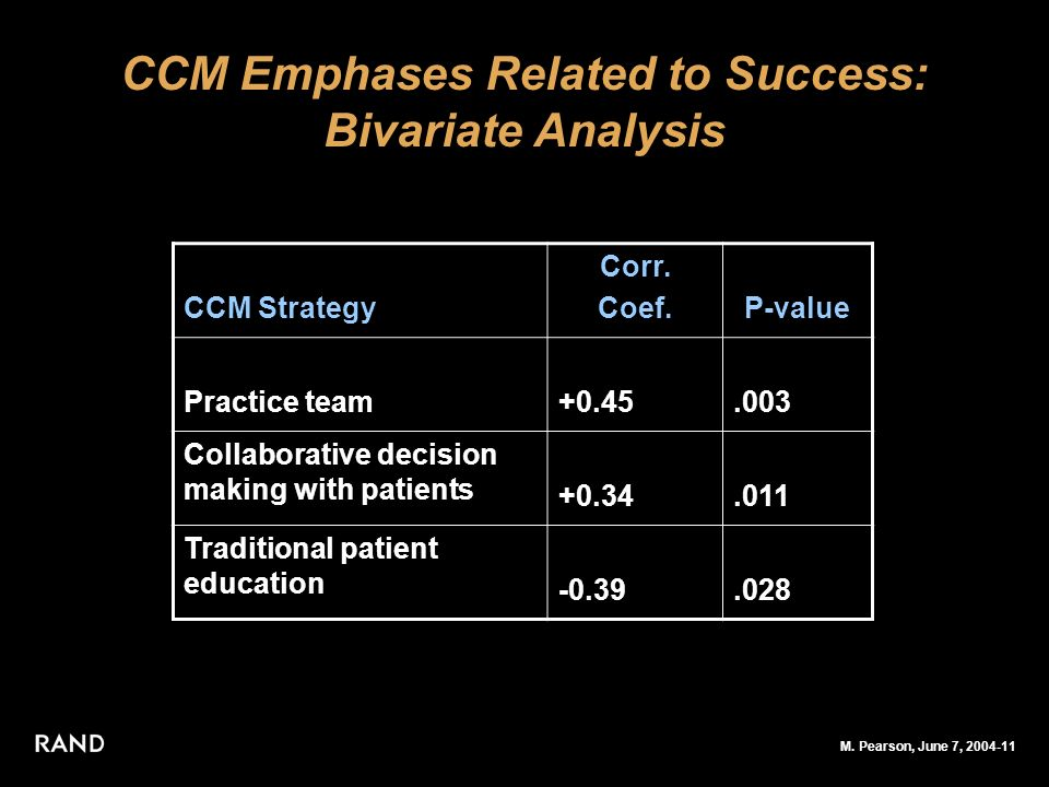 M. Pearson, June 7, 2004-11 CCM Emphases Related to Success: Bivariate Analysis CCM Strategy Corr.