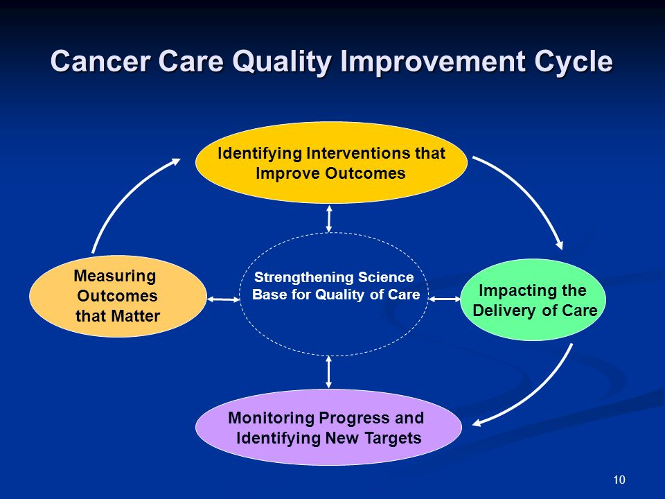 10 Cancer Care Quality Improvement Cycle Measuring Outcomes that Matter Monitoring Progress and Identifying New Targets Impacting the Delivery of Care Identifying Interventions that Improve Outcomes Strengthening Science Base for Quality of Care