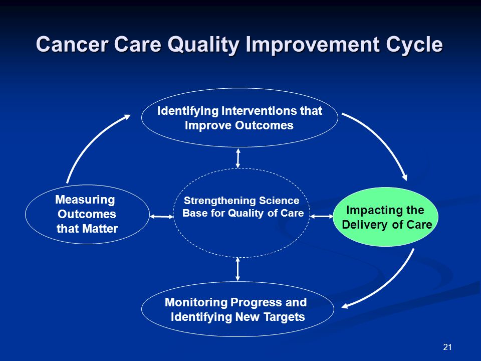 21 Cancer Care Quality Improvement Cycle Measuring Outcomes that Matter Monitoring Progress and Identifying New Targets Impacting the Delivery of Care Identifying Interventions that Improve Outcomes Strengthening Science Base for Quality of Care
