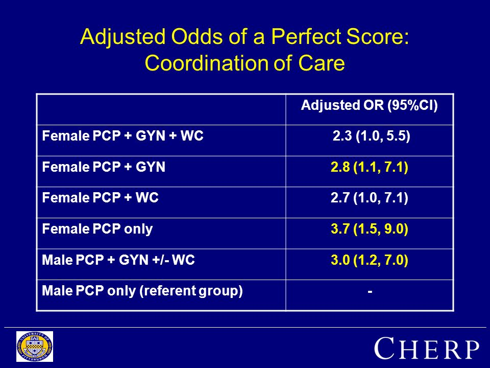 Adjusted Odds of a Perfect Score: Coordination of Care Adjusted OR (95%CI) Female PCP + GYN + WC 2.3 (1.0, 5.5) Female PCP + GYN2.8 (1.1, 7.1) Female PCP + WC2.7 (1.0, 7.1) Female PCP only3.7 (1.5, 9.0) Male PCP + GYN +/- WC3.0 (1.2, 7.0) Male PCP only (referent group)-