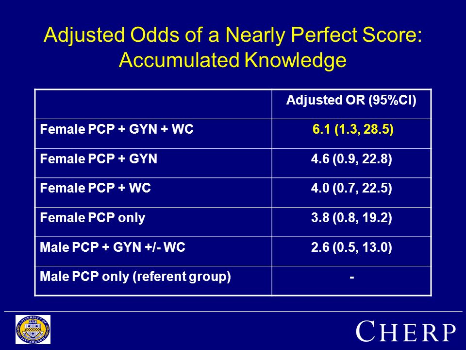 Adjusted Odds of a Nearly Perfect Score: Accumulated Knowledge Adjusted OR (95%CI) Female PCP + GYN + WC 6.1 (1.3, 28.5) Female PCP + GYN4.6 (0.9, 22.8) Female PCP + WC4.0 (0.7, 22.5) Female PCP only3.8 (0.8, 19.2) Male PCP + GYN +/- WC2.6 (0.5, 13.0) Male PCP only (referent group)-