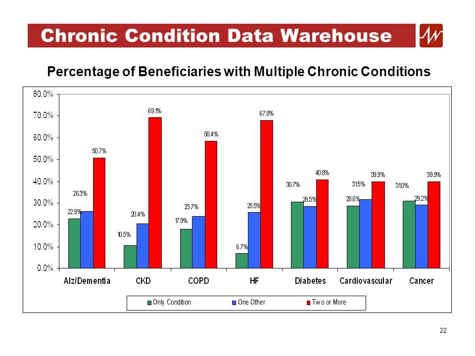 22 Chronic Condition Data Warehouse Percentage of Beneficiaries with Multiple Chronic Conditions