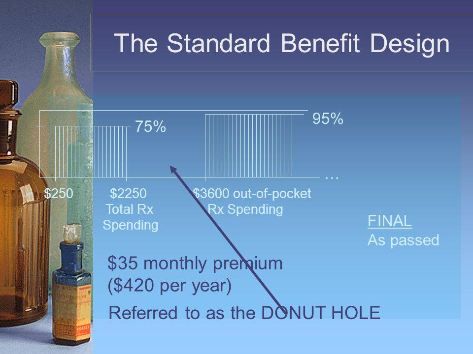 Impact of the Medicare Rx Drug Legislation on Consumers Rx ______________________________ Willis B Helpin, M.D.