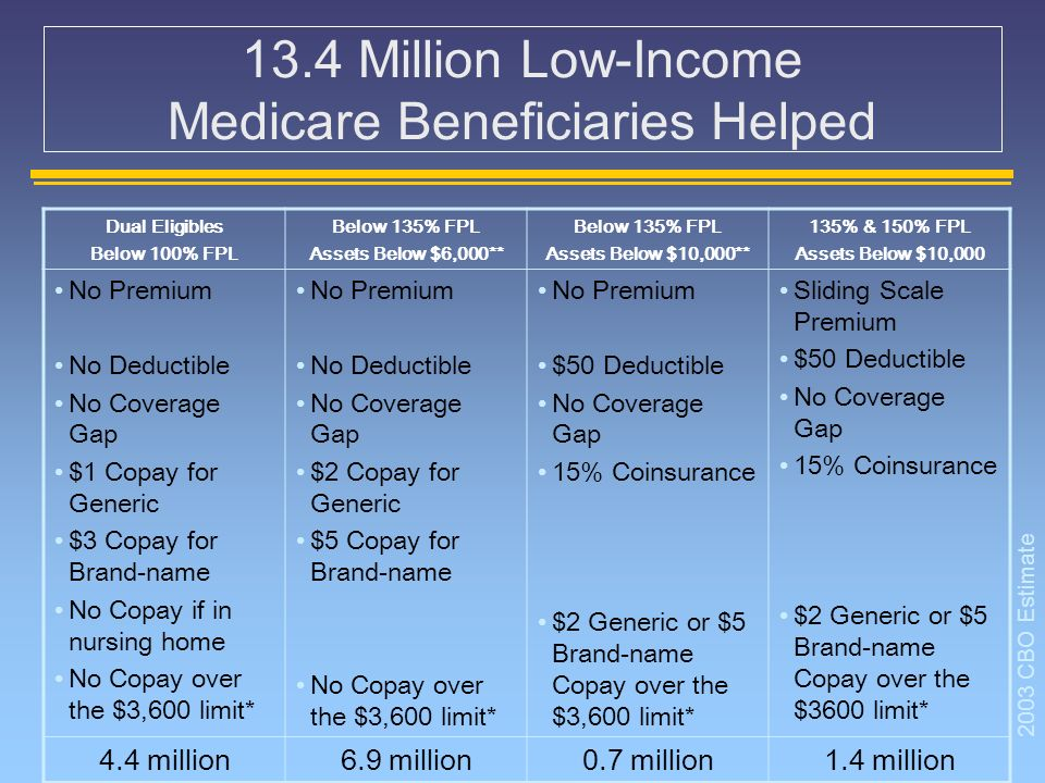 13.4 Million Low-Income Medicare Beneficiaries Helped Dual Eligibles Below 100% FPL Below 135% FPL Assets Below $6,000** Below 135% FPL Assets Below $10,000** 135% & 150% FPL Assets Below $10,000 No Premium No Deductible No Coverage Gap $1 Copay for Generic $3 Copay for Brand-name No Copay if in nursing home No Copay over the $3,600 limit* No Premium No Deductible No Coverage Gap $2 Copay for Generic $5 Copay for Brand-name No Copay over the $3,600 limit* No Premium $50 Deductible No Coverage Gap 15% Coinsurance $2 Generic or $5 Brand-name Copay over the $3,600 limit* Sliding Scale Premium $50 Deductible No Coverage Gap 15% Coinsurance $2 Generic or $5 Brand-name Copay over the $3600 limit* 4.4 million6.9 million0.7 million1.4 million 2003 CBO Estimate