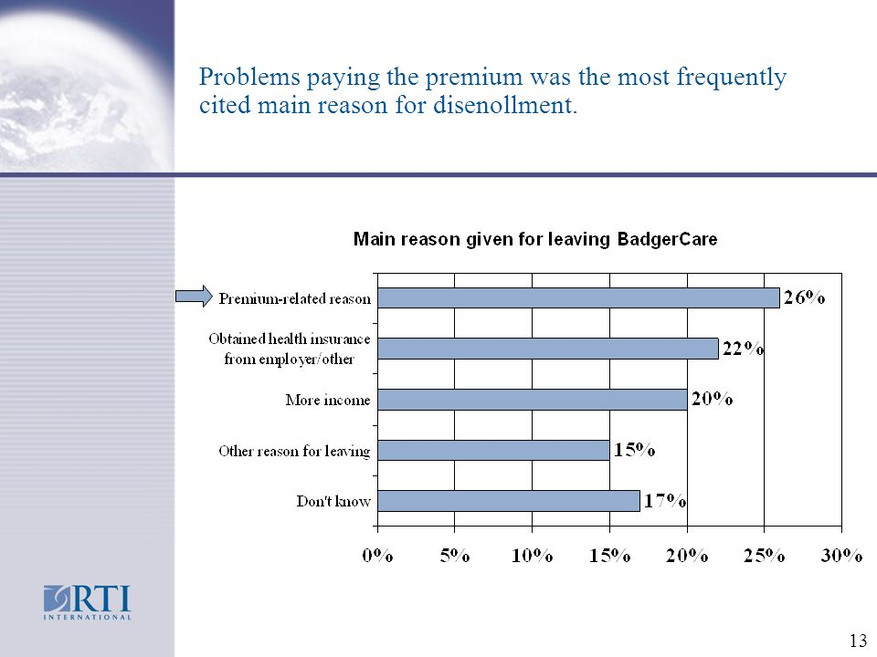 13 Problems paying the premium was the most frequently cited main reason for disenollment.