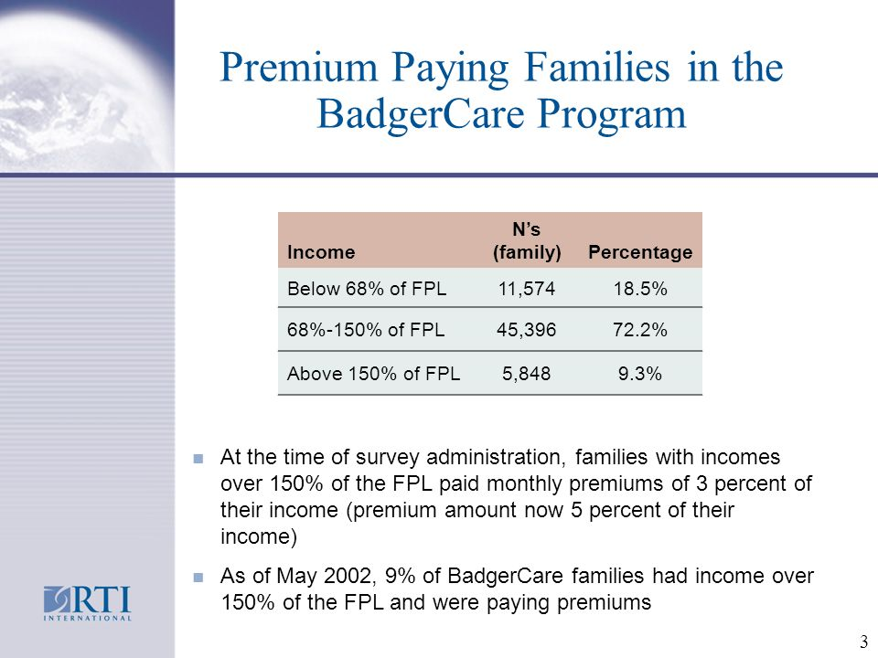 3 Premium Paying Families in the BadgerCare Program At the time of survey administration, families with incomes over 150% of the FPL paid monthly premiums of 3 percent of their income (premium amount now 5 percent of their income) As of May 2002, 9% of BadgerCare families had income over 150% of the FPL and were paying premiums Income Ns (family)Percentage Below 68% of FPL11,57418.5% 68%-150% of FPL45,39672.2% Above 150% of FPL5,8489.3%