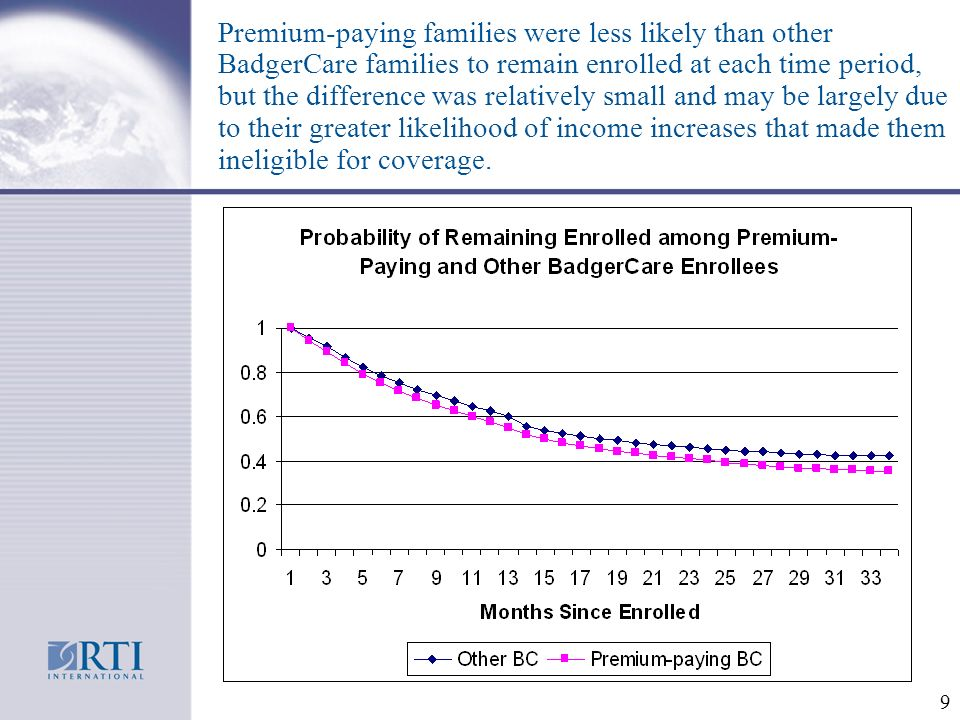 9 Premium-paying families were less likely than other BadgerCare families to remain enrolled at each time period, but the difference was relatively small and may be largely due to their greater likelihood of income increases that made them ineligible for coverage.