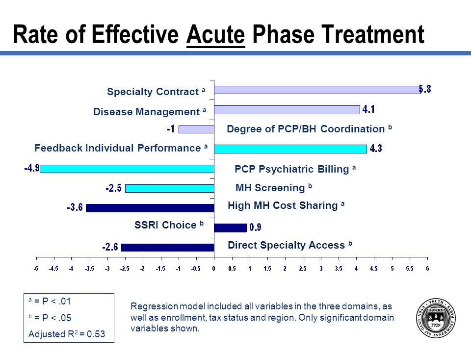 Rate of Effective Acute Phase Treatment a = P <.01 b = P <.05 Adjusted R 2 = 0.53 Regression model included all variables in the three domains, as well as enrollment, tax status and region.
