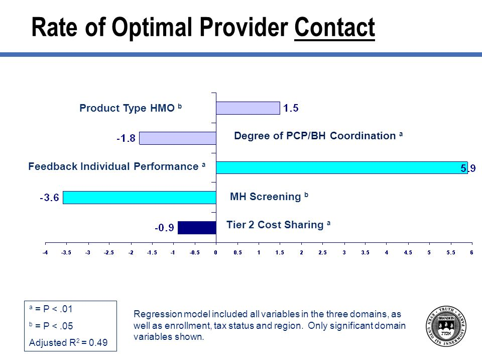 Rate of Optimal Provider Contact a = P <.01 b = P <.05 Adjusted R 2 = 0.49 Regression model included all variables in the three domains, as well as enrollment, tax status and region.