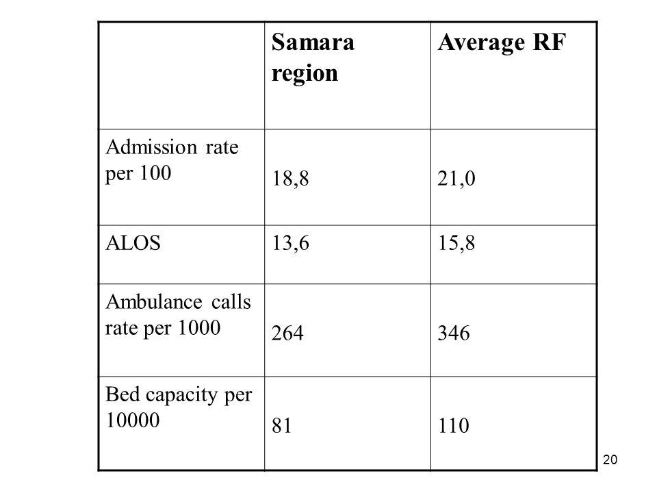 20 Samara region Average RF Admission rate per 100 18,821,0 ALOS13,615,8 Ambulance calls rate per 1000 264346 Bed capacity per 10000 81110